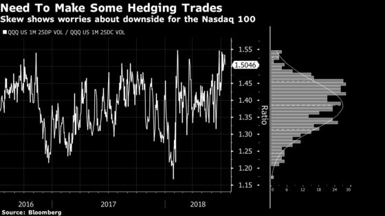 Options Markets Show a Creeping Fear That 2018's Winners Will Fall Flat