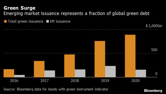Green Bond Boom Is Leaving Out Countries Most at Climate Risk