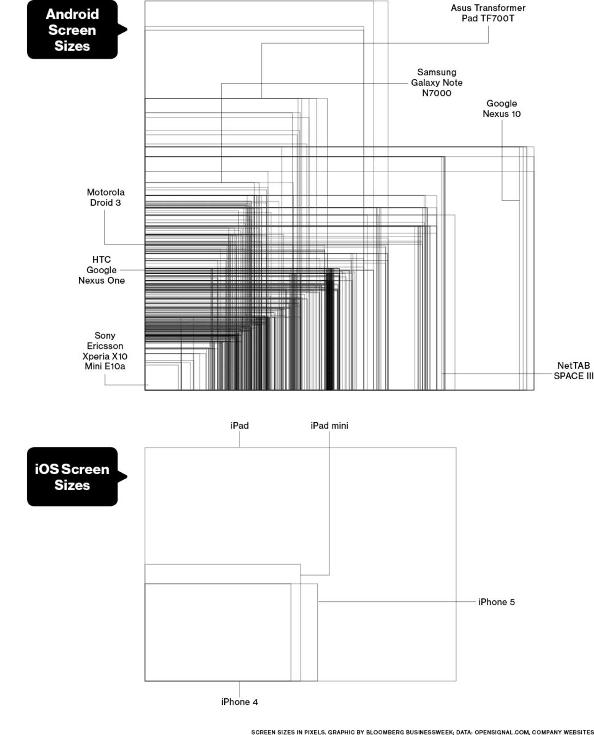 Graphic: Comparing iOS and Android Screen Sizes - Bloomberg