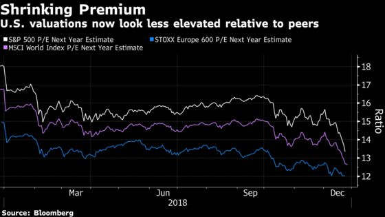 With Trump Preaching Buy the Dip, Stocks Look Cheapest in Years