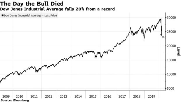 Dow Jones Industrial Average falls 20% from a record