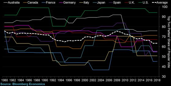 In G-20, 41% of GDP Controlled by Populists vs 4% in 2007