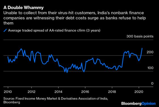 One ContagionIs More Than Enough for India