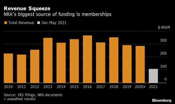 NRA Legal Battles Squeeze Shrunken Budget, Records Show