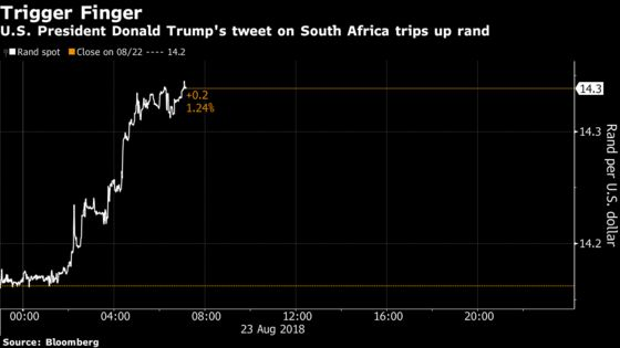 South Africa's Rand Weakens as Trump Tweets About Land Debate