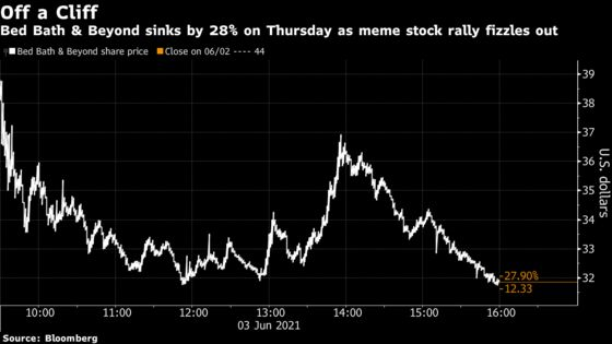 Meme Rally Fades as Bed Bath & Beyond, Koss Lose Luster