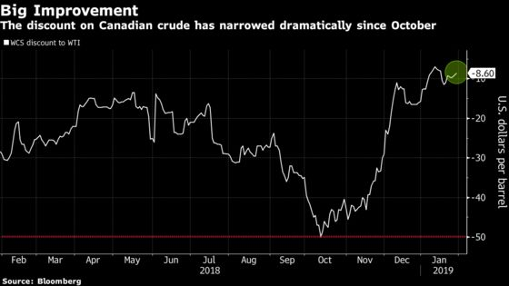 Alberta Eases Crude Cuts as Prices Surge andProducers Suffer