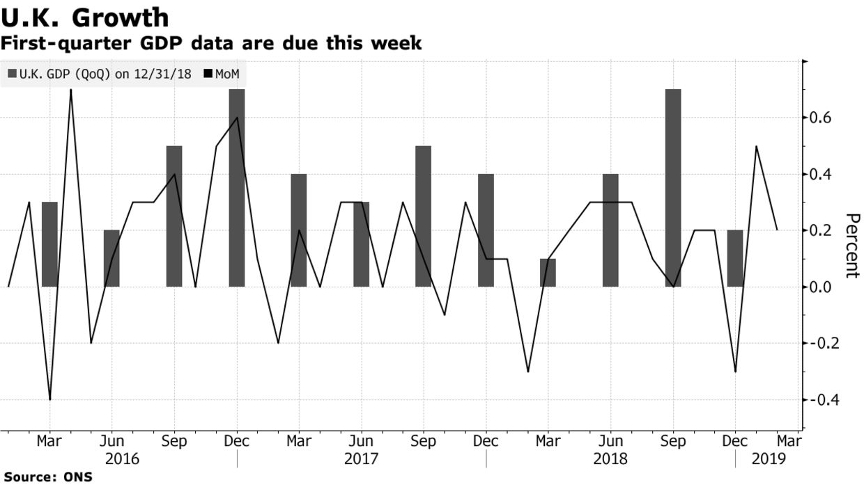 First-quarter GDP data are due this week