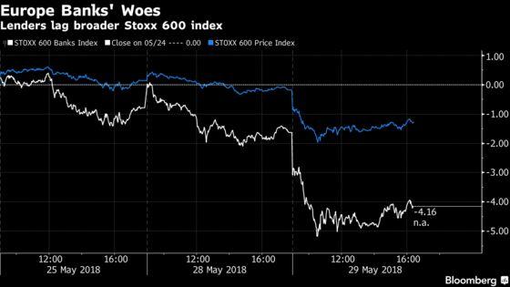 Bank Stocks Battered as Italy Re-Awakens Euro Breakup Fears