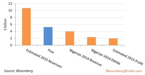 MTN's estimated and achieved revenue and sales compared to fine