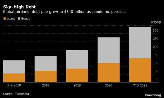 Airlines' Debt Pile Hits $340 Billion as Covid Chokes Travel