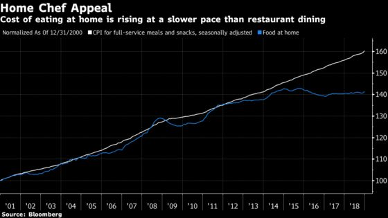 U.S. Restaurant Prices Jump the Most Since 2011