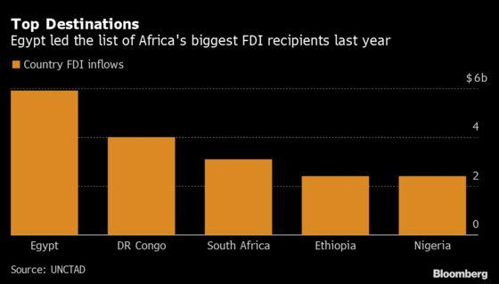 Gulf Fund Courted as Africa Runs $170 Billion Infrastructure Gap