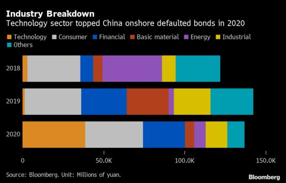 China's Record $30 Billion Bond Defaults Seen Rising This Year