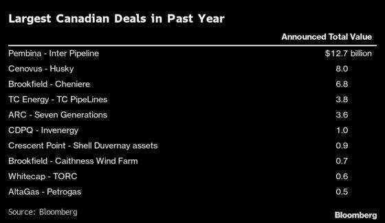 Pembina to Buy Canada Pipeline Rival Inter for $6.9 Billion
