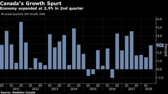Canadian GDP Growth Accelerates to 2.9% on Surge in Exports