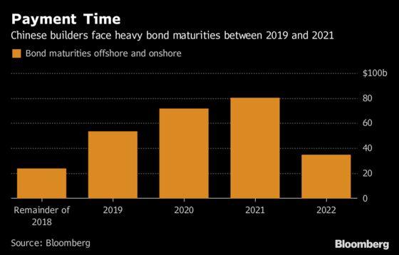 China Considers Banning Short-Term Dollar Bond Sales