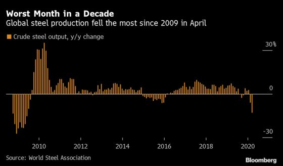 Steel Output Slumped by Most in a Decade in April Amid Virus