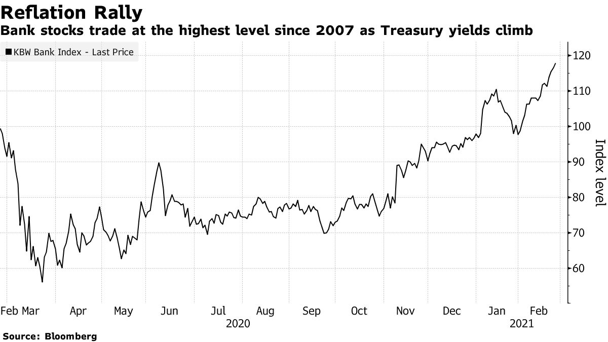 Bank stocks trade at the highest level since 2007 as Treasury yields climb