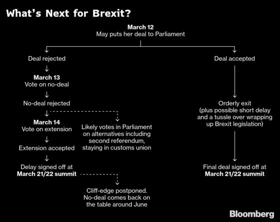 May Faces Heavy Defeat as Tories Criticize Deal: Brexit Update
