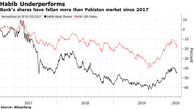 Bank's shares have fallen more than Pakistan market since 2017