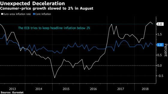 Euro-Area Inflation Unexpectedly Slows as Trade Risks Rise