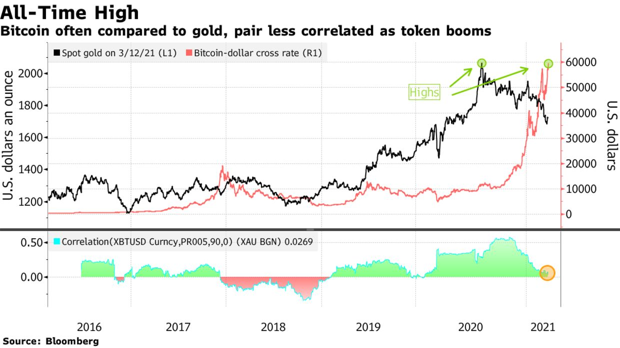 Bitcoin often compared to gold, pair less correlated as token booms