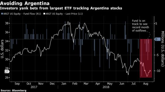 Argentina-Focused ETF Bleeds Cash as Risks Grow
