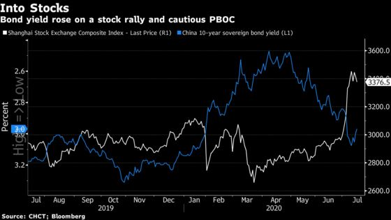 China Signals Clamp Down on Easy Money Amid Asset Bubble Fears