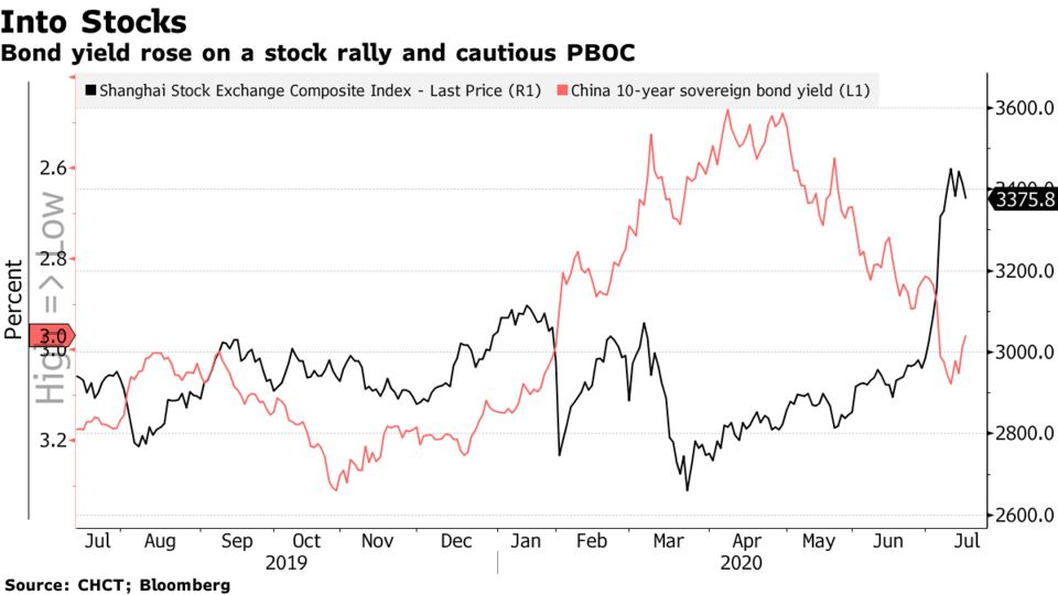 Bond yield rose on a stock rally and cautious PBOC