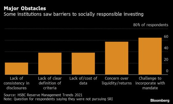 Central Bank Portfolios Worth $3.8 Trillion Look to Go Green