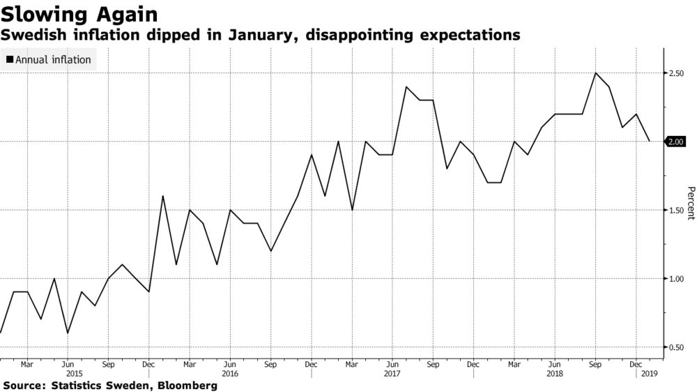 Inflation Unexpectedly Slows in Blow to Riksbank's Hiking Plans