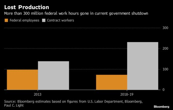 Hundreds of Millions of Work Hours Were Lost During the U.S. Shutdown
