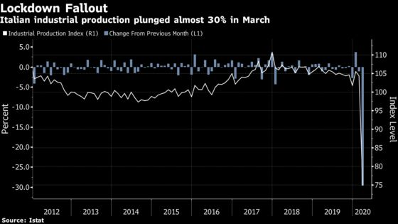 Italy's Shuttered Industry Sees Output Plunge by Almost 30%