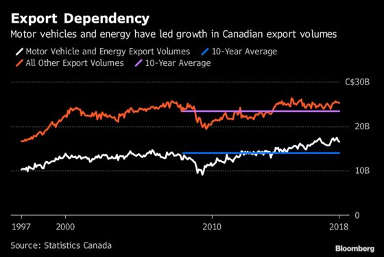 Auto and Oil Woes Cast Pall Over Canada's Economic Expansion