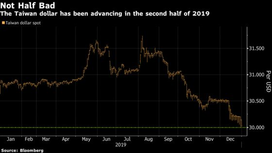 Taiwan Dollar Strengthens Past 30 for First Time Since June 2018