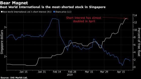 Short Seller Bonitas Targets Singapore's Best World, Sending Shares Lower