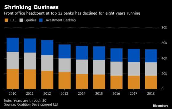 Global Bank Headcount Shrinks for Eight Years Running: Chart
