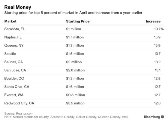 The New Entry Point for American Luxury-Home Buyers: $1 Million