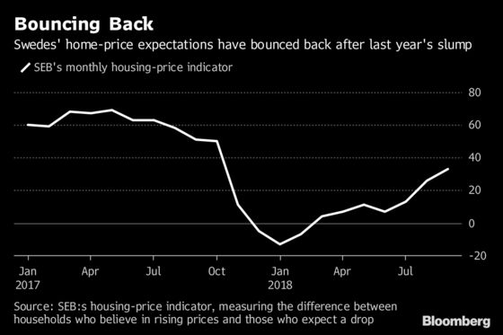 Selling a Stockholm Apartment Takes Almost Double the Time Now