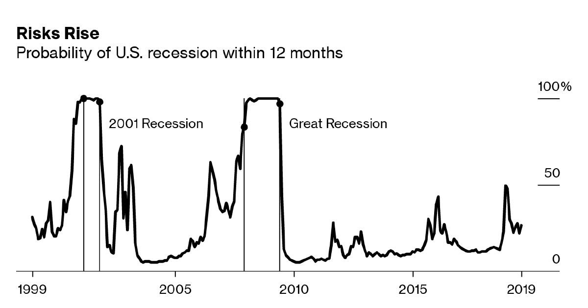 Is a Recession Coming? Tracking The US Economy