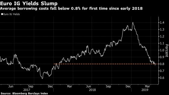 Latecomers to Europe's Credit Rally May Struggle for Gains