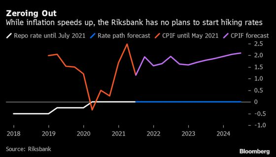 With 2008 in Mind, Riksbank Holds Off on Rate-Hike Signals