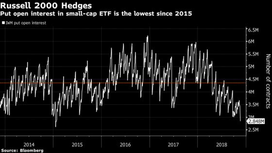 Equity Rout Comes as Options Investors Pull Back Bearish Hedges