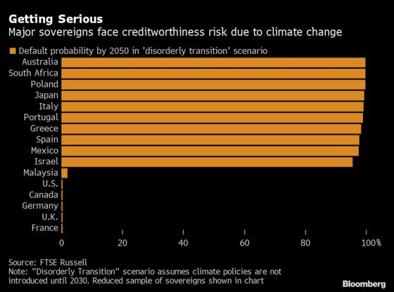 Debt Defaults From Italy to Japan Seen If Climate Fight Delayed