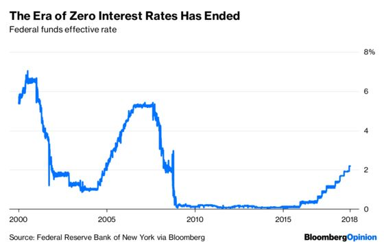 Years of Low Interest Rates Didn't Go Too Far