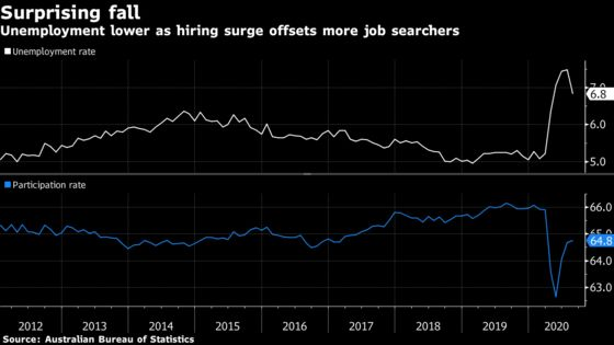 Australia Unemployment Drops as Half of Jobs Lost Recovered