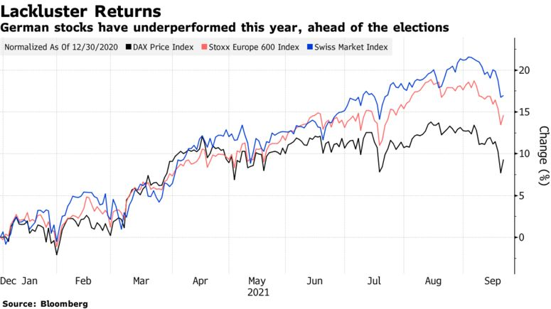 German stocks have underperformed this year, ahead of the elections