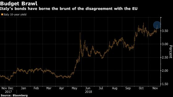 Even Italy's Most Loyal Bond Buyers Are Getting Cold Feet Now