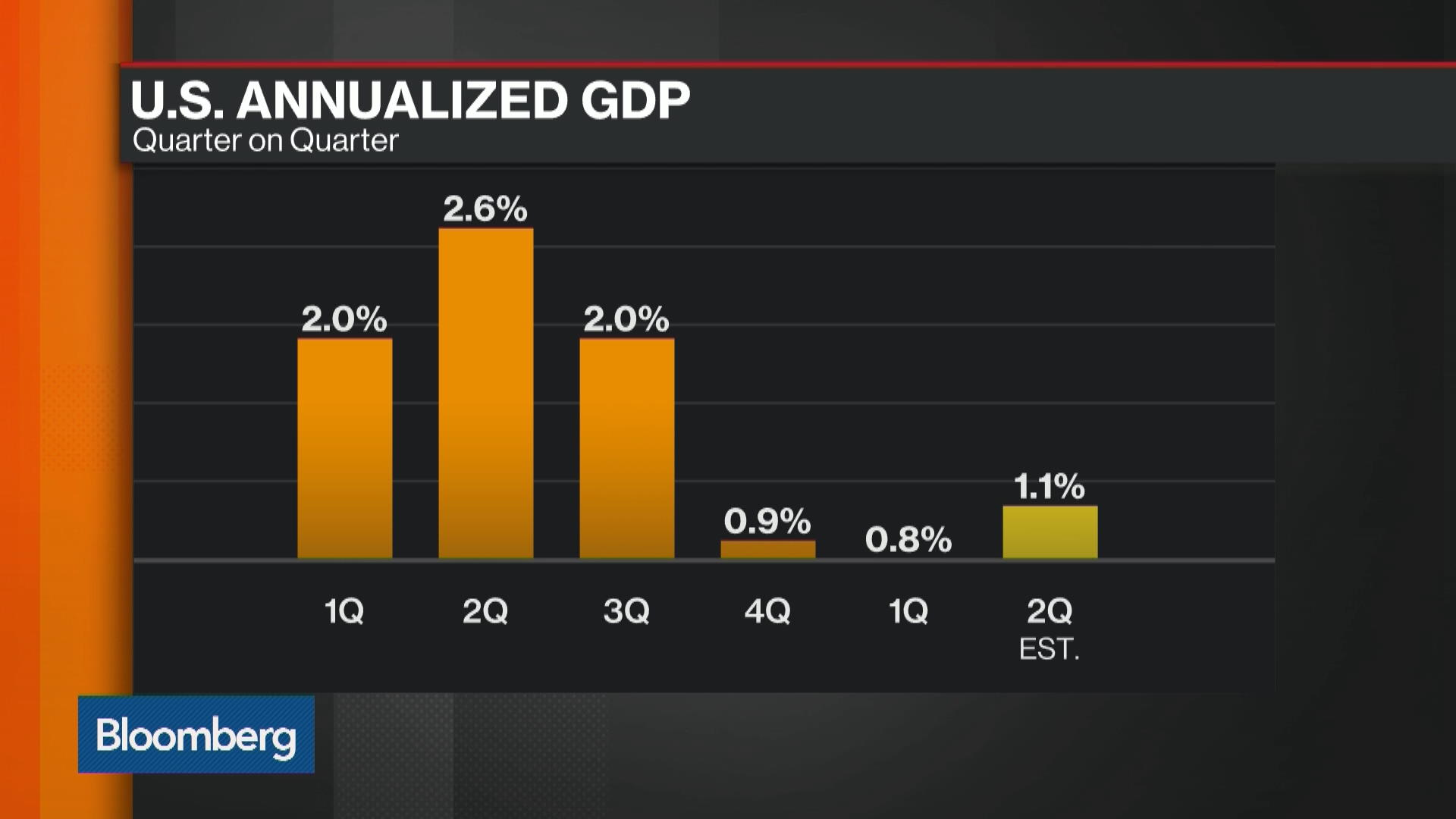 gdp as a measure of the Report abuse transcript of gdp as a measure of development as gdp increases, overall quality of life often increases, but only up to a point beyond this increases in gdp are offset by increasing income inequality, loss of leisure time, and natural capital depletion exclusions: important economic activities.